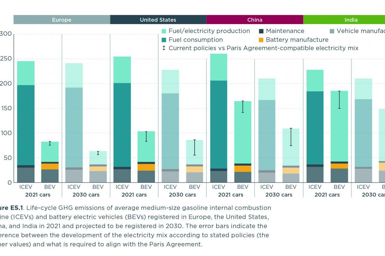 Onderzoek snoert critici de mond: elektrische auto altijd beter voor het milieu
